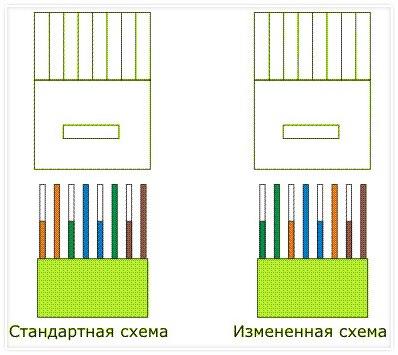 Схема соединения компьютер-компьютер